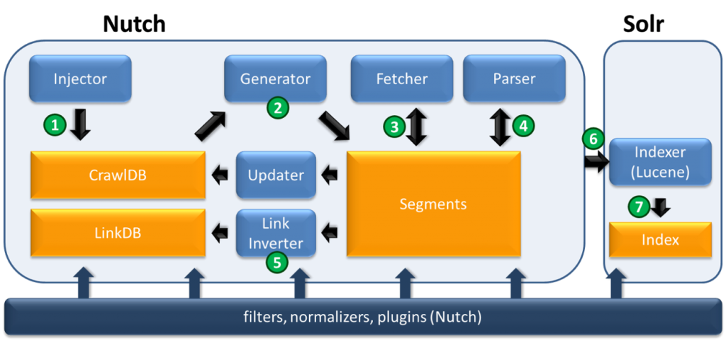 Nutch-Solr integration