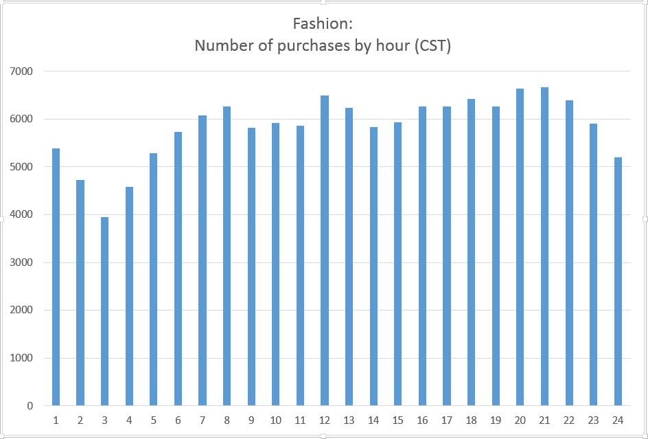 Fashion purchases online per hour